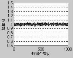 多种成分噪声的直流信号