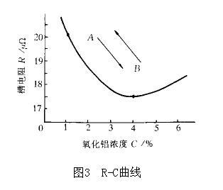 氧化铝电解槽_高级中学化学教学挂图氧化铝的电解槽全套1