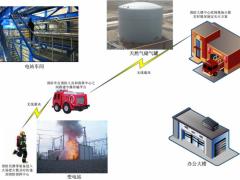 燃气电站COFDM移动视频传输解决方案